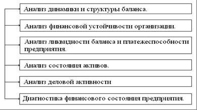 Методика анализа бухгалтерской отчетности