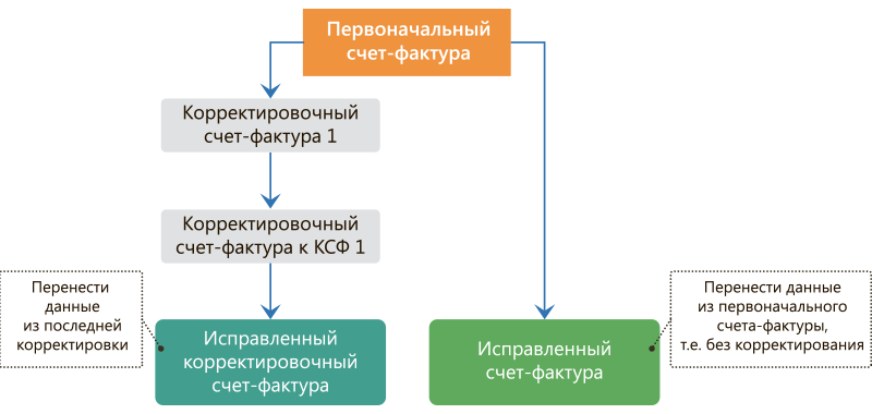 Корректировочный счет фактура