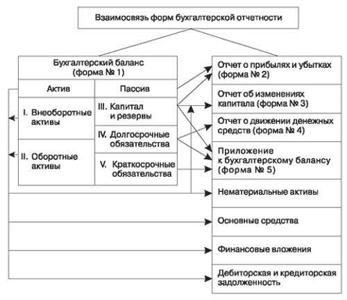 Взаимосвязь бухгалтерского баланса с другими формами отчетности