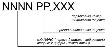 Инн и кпп