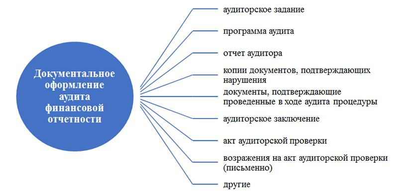 Аудит бухгалтерской финансовой отчетности