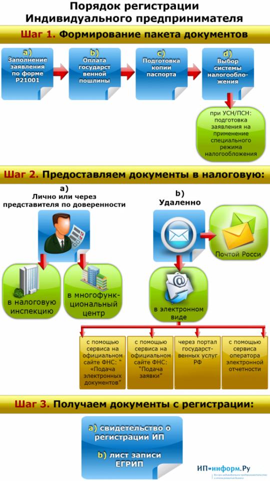 Перечень документов на регистрацию ип