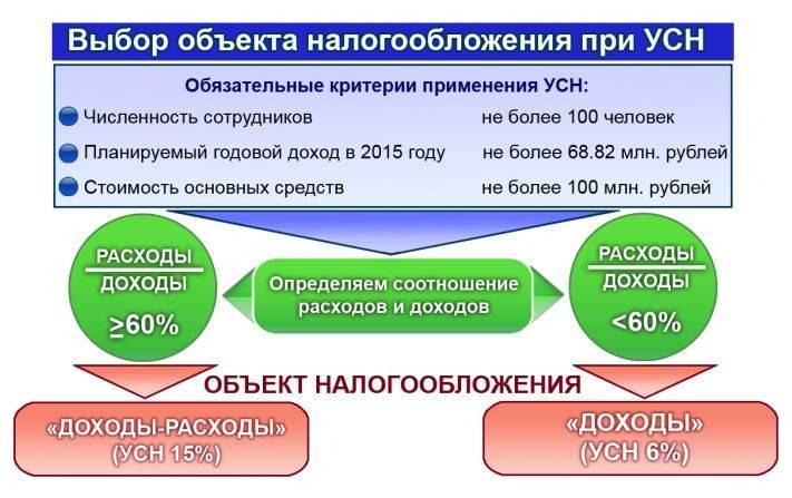 Ип выбор системы налогообложения