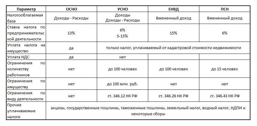 Типы налогообложения ип