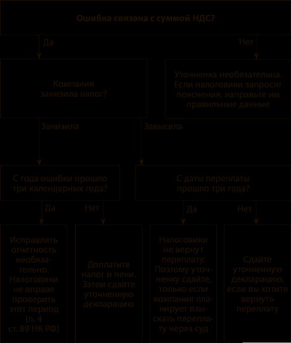 Корректировочная декларация по ндс