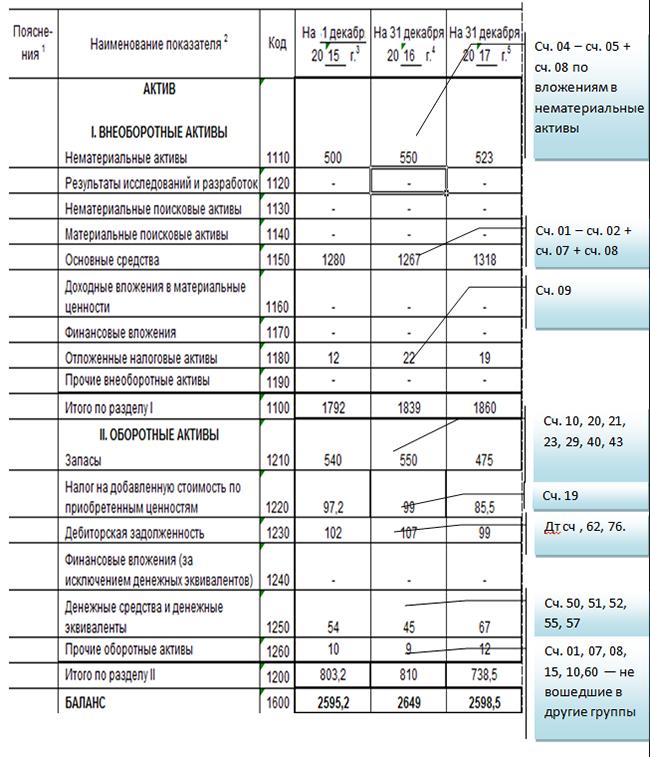 Форма 1 и 2 бухгалтерской отчетности